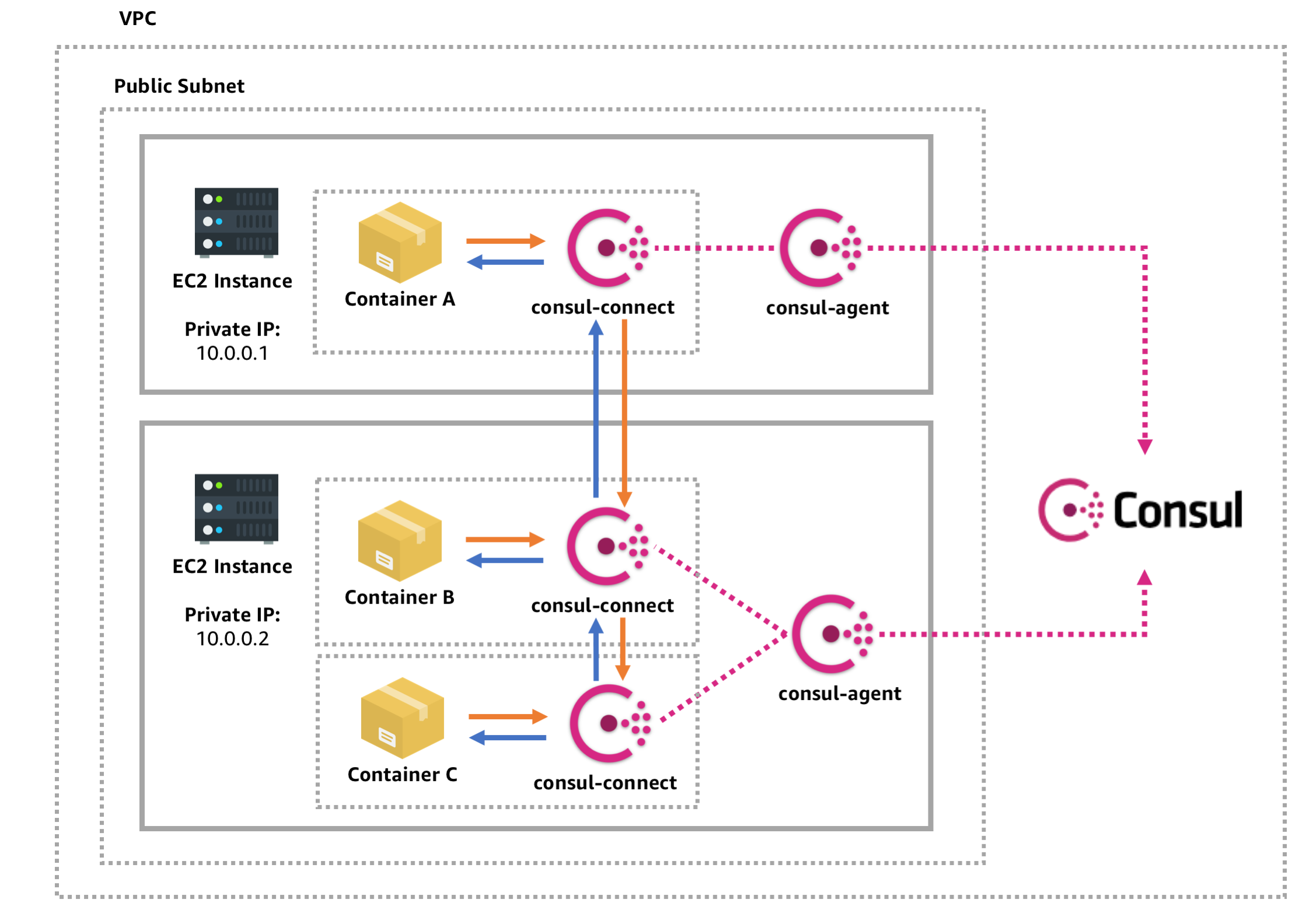 Consul Connect Service Mesh :: Containers on AWS :: Architecture