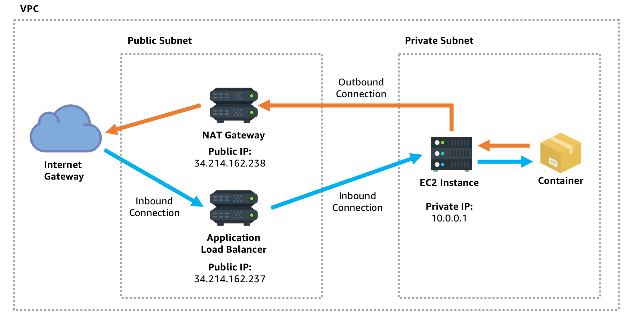 Public Service, Private Network :: Containers on AWS